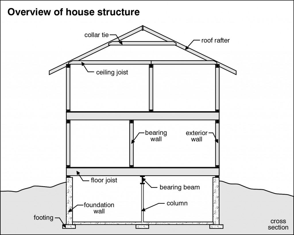 Structure Home Inspection Checklist